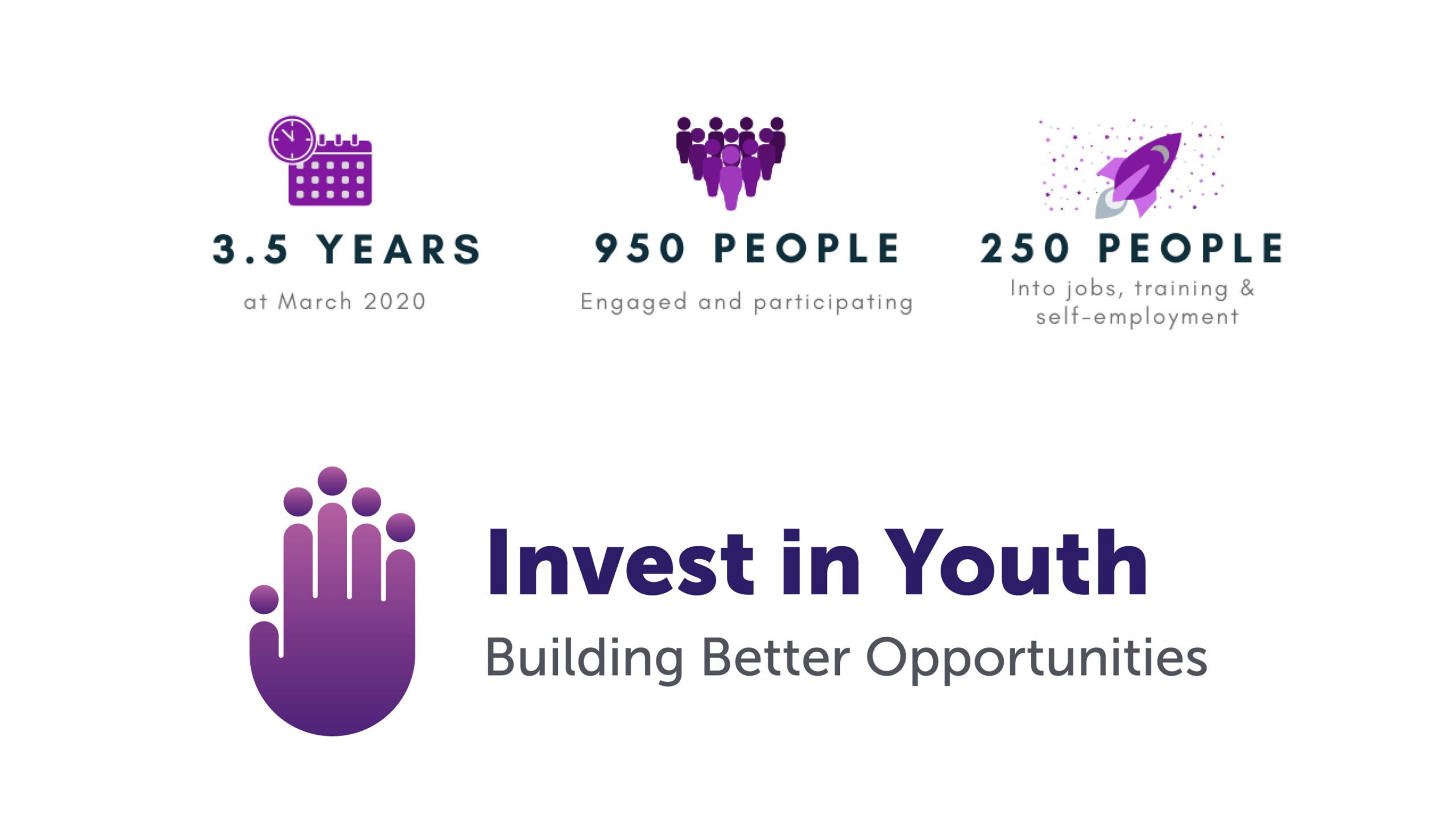 iNVEST IN yOUTH